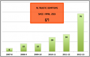 Counter on Graph Oct 2013