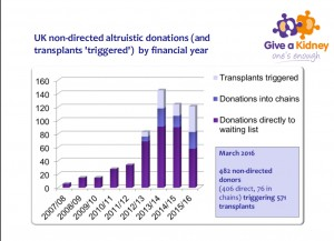 donations chart new style March 16