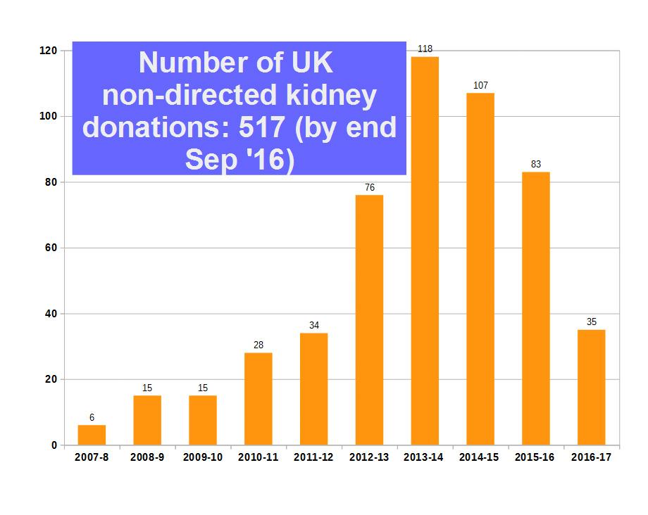 donations chart sep 16